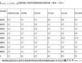 上海:提前报废国三柴油车最高补贴11.6万